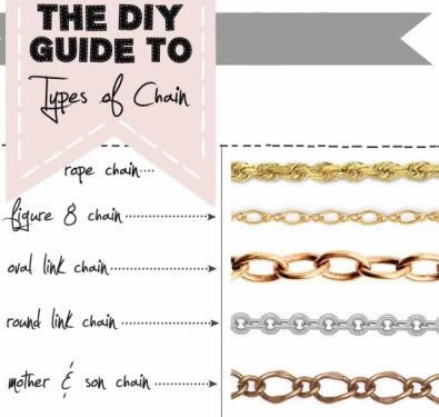 Picture Guide to Types of Chain